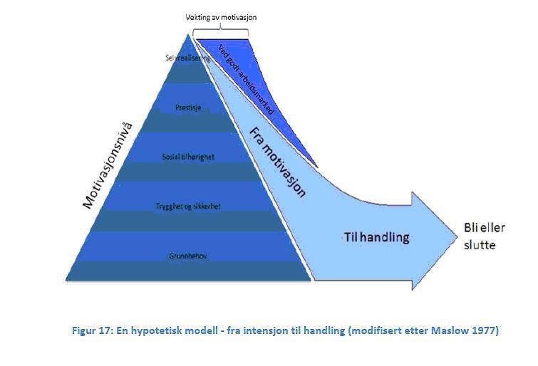 Maslow behovspyramide