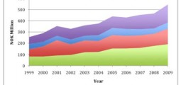 Norske musikkartisters økte inntekter de siste ti år