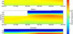 Temperaturendringene over tid for Beaufort, Makarov og Amundsen bassengene.