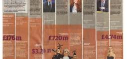 Illustrerende grafikk. Faksimile The Guardian