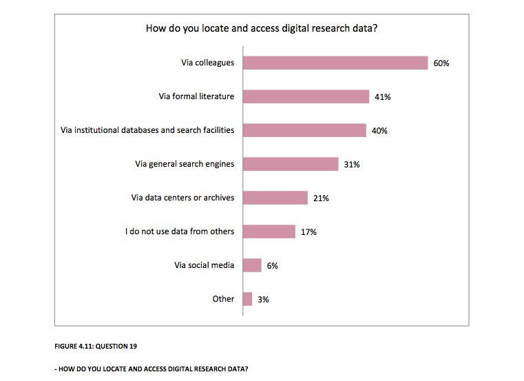 -HOW DO YOU LOCATE AND ACCESS DIGITAL RESEARCH DATA? - deling av forskningsdata
