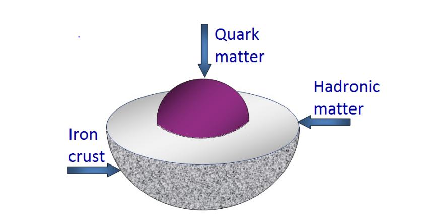 Oppbygningen av en kvarkstjerne