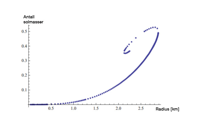 Forhold mellom radius og masse