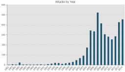 Antall selvmordsangrep per år. NB: Dataene for 2014 er ikke komplett. Kilde: CPOST