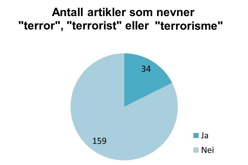 """Forekomst av ordene """"terror"""", """"terrorist"""" eller """"terrorisme"""""""